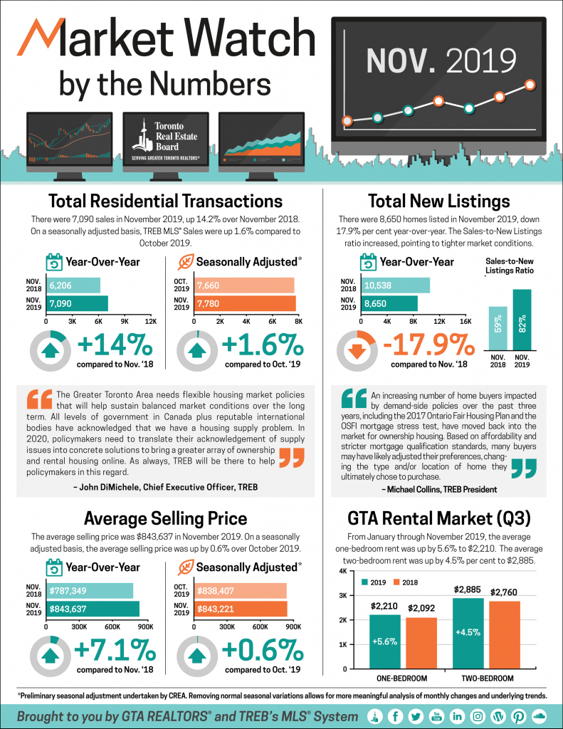 November 2019 Toronto Real Estate Market Report