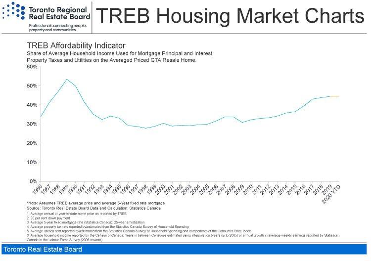Toronto real estate market report