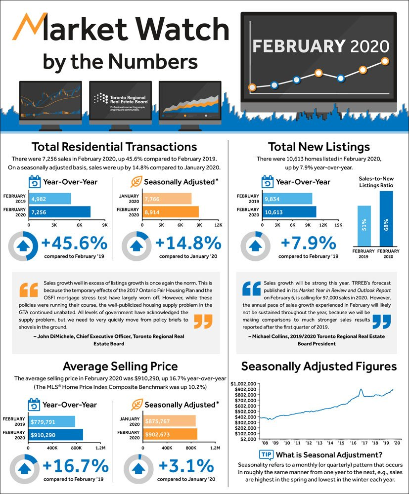 february 2020 toronto real estate market report