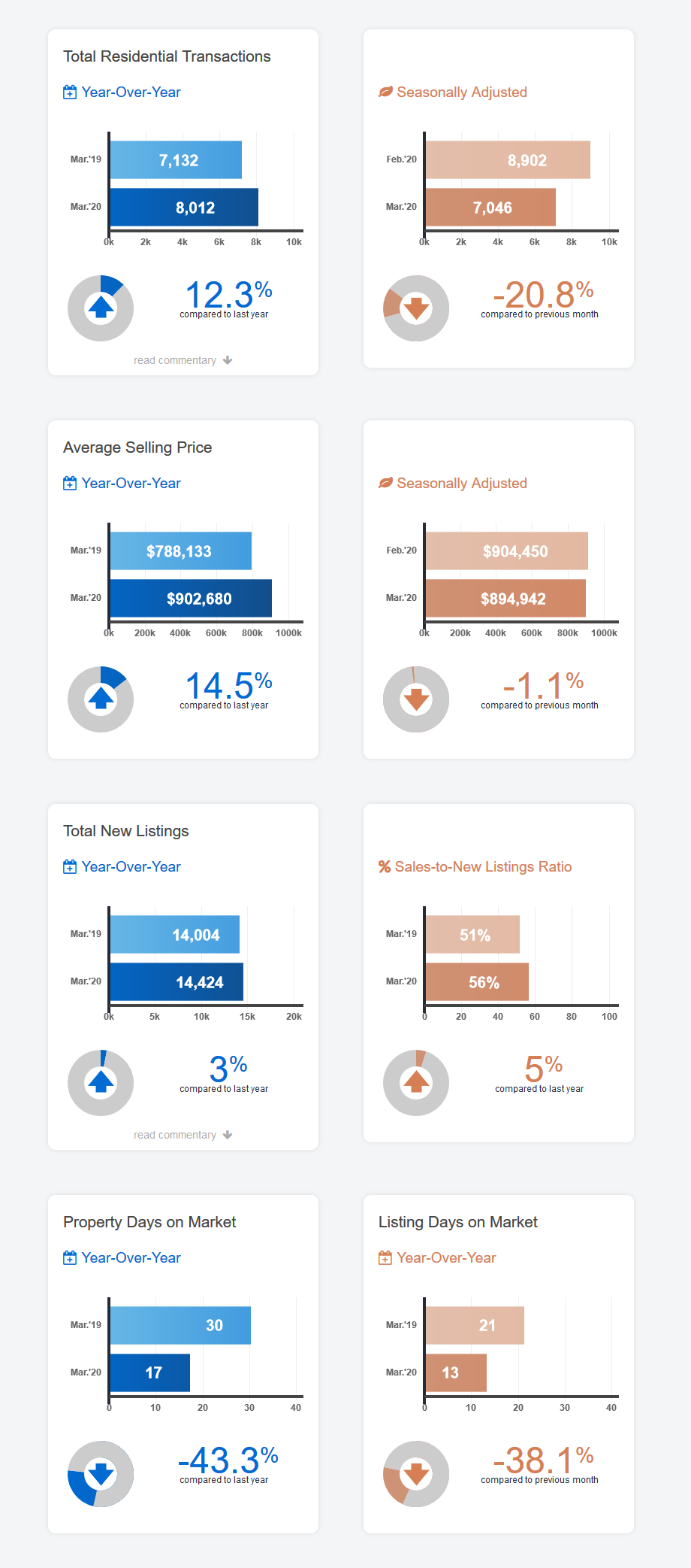 March 2020 Toronto Real Estate Market Report