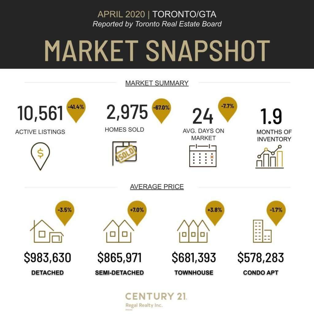 april 2020 toronto real estate market stats